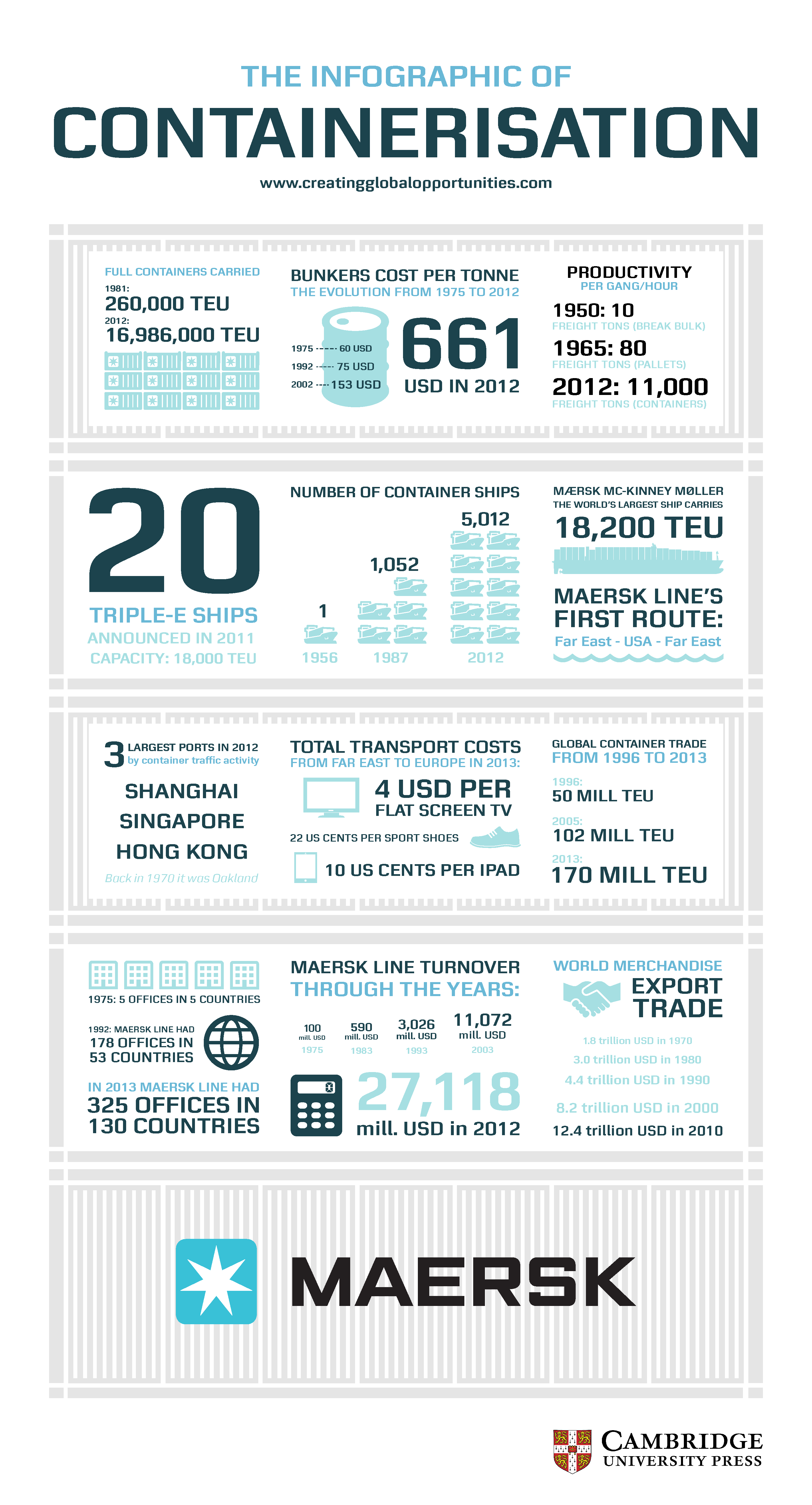 Maersk infographic- final version