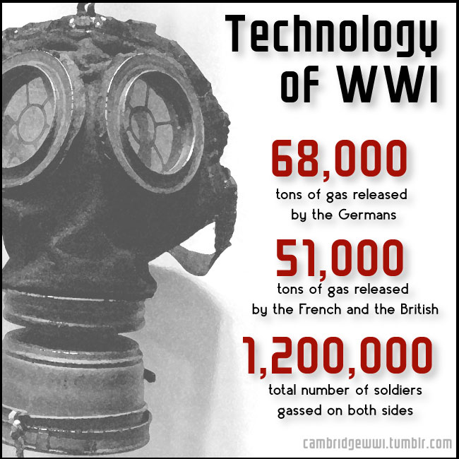 68,000 tons of gas was released by the Germans in WWI
