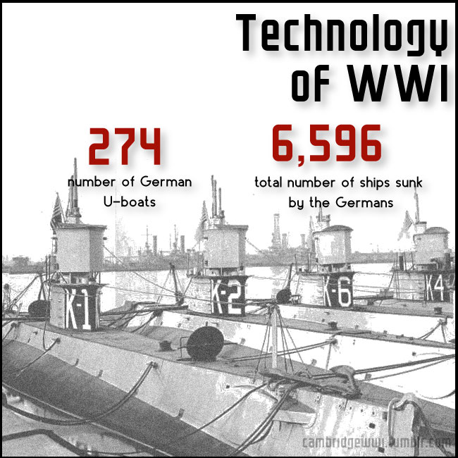 274 German U-boats sank 6,596 ships in WWI
