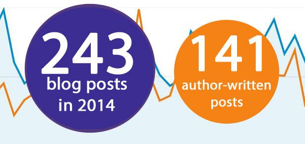 2014 fifteeneightyfour blog stats
