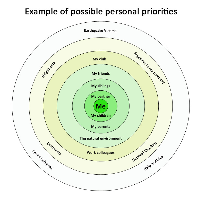 Diagram showing and example of possible personal priorities.