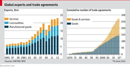 http://www.econom ist.com/blogs/graphicdetail/2015/06/global-trade-graphics