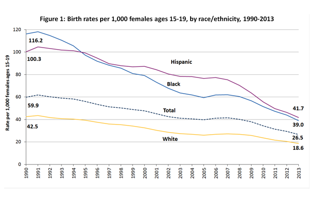 Birth rates per 1,000 females 15-19 by race/ethnicity, 1990-2013