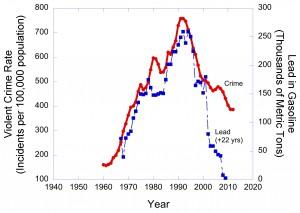 Crime vs Lead = 22 years