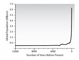 Fig 3 graph Human population over the last 12,000 years.