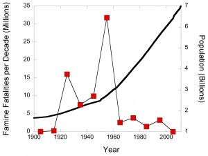 fig 3 graph Global population compared to famine fatalities