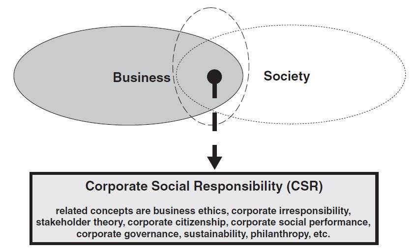 Fig. 0.1: A simple representation of CSR (adapted from Gond, 2006)