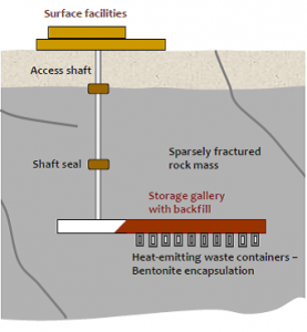 deep geologic disposal concept