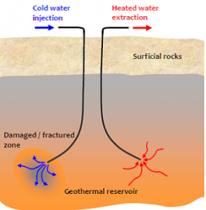 geothermal energy extraction from a deep geothermal reservoir