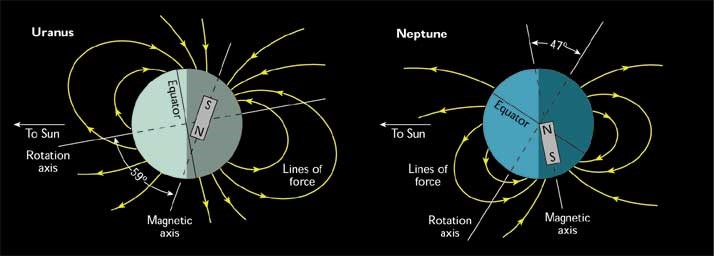Fig. 1. Magnetic fields of Uranus and Neptune measured by Voyager 2. Copyright © U.S. NASA.