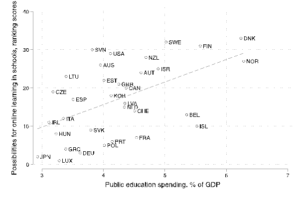 Figure 1: Public education spending and possibilities for online learning in schools across OECD countries